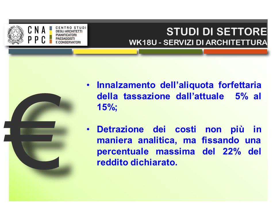 € € STUDI DI SETTORE WK18U - SERVIZI DI ARCHITETTURA Innalzamento dell'aliquota forfettaria della tassazione dall'attuale 5% al 15%; Detrazione dei co