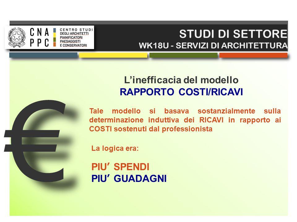 € € STUDI DI SETTORE WK18U - SERVIZI DI ARCHITETTURA L'inefficacia del modello RAPPORTO COSTI/RICAVI Tale modello si basava sostanzialmente sulla dete