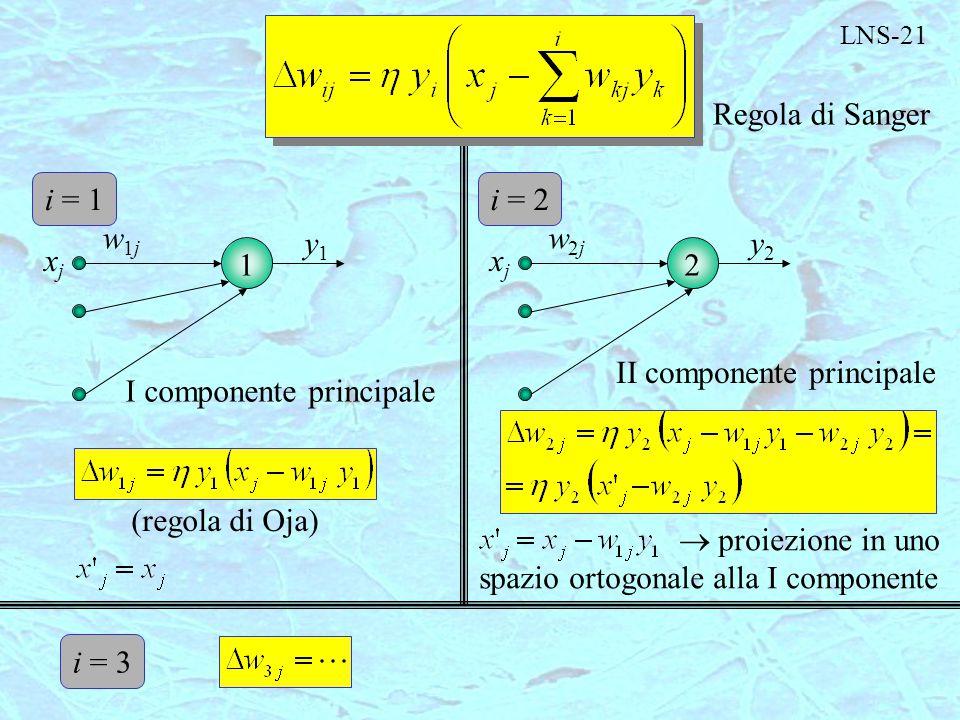 LNS-21 Regola di Sanger I componente principale (regola di Oja)  xjxj w1jw1j y1y1 i = 1  proiezione in uno spazio ortogonale alla I componente  xjx