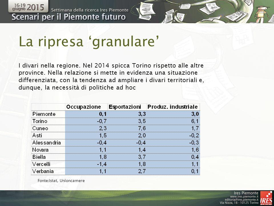 La ripresa 'granulare' I divari nella regione. Nel 2014 spicca Torino rispetto alle altre province.
