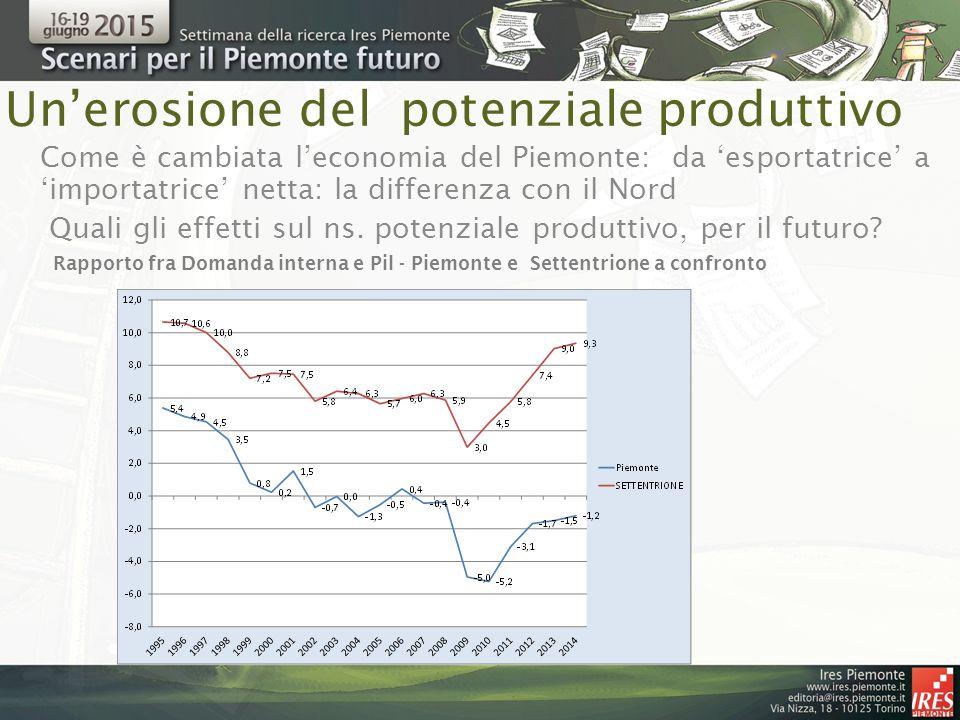 Un'erosione del potenziale produttivo Rapporto fra Domanda interna e Pil - Piemonte e Settentrione a confronto Come è cambiata l'economia del Piemonte: da 'esportatrice' a 'importatrice' netta: la differenza con il Nord Quali gli effetti sul ns.