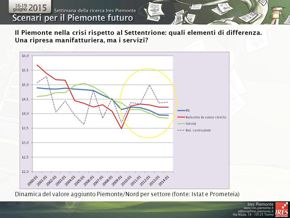 Dinamica del valore aggiunto Piemonte/Nord per settore (fonte: Istat e Prometeia) Il Piemonte nella crisi rispetto al Settentrione: quali elementi di differenza.