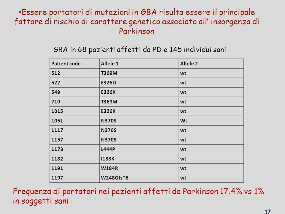 17 GBA in 68 pazienti affetti da PD e 145 individui sani Frequenza di portatori nei pazienti affetti da Parkinson 17.4% vs 1% in soggetti sani Patient codeAllele 1Allele 2 512T369Mwt 522E326Dwt 549E326Kwt 710T369Mwt 1015E326Kwt 1051N370SWt 1117N370Swt 1157N370Swt 1173L444Pwt 1182I188Kwt 1191W184Rwt 1197W248Gfs*6wt Essere portatori di mutazioni in GBA risulta essere il principale fattore di rischio di carattere genetico associato all' insorgenza di Parkinson