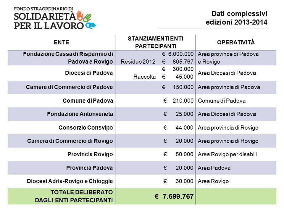 ENTI COFINANZIATORI (enti pubblici, no profit e aziende)* € 2.395.311,78 ALTRI ENTI (Regione Veneto, comuni e società partecipate, Enti con progettualità specifica) € 10.526.899,67 Dati complessivi edizioni 2013-2014 Oltre ai 7.699.767 euro deliberati dagli Enti Partecipanti si sono mobilitate ulteriori risorse da: