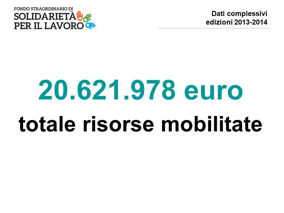 20.621.978 euro totale risorse mobilitate Dati complessivi edizioni 2013-2014