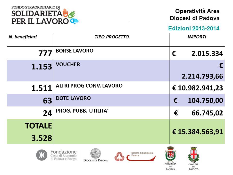 N. beneficiariTIPO PROGETTOIMPORTI 777 BORSE LAVORO € 2.015.334 1.153 VOUCHER € 2.214.793,66 1.511 ALTRI PROG CONV. LAVORO € 10.982.941,23 63 DOTE LAV