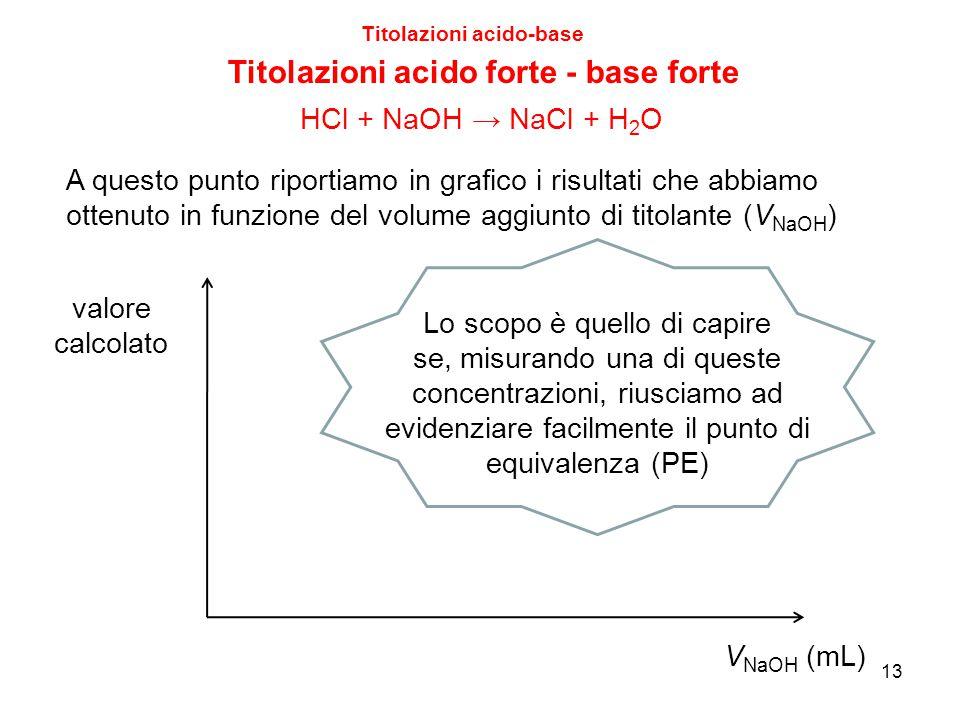 13 Titolazioni acido-base Titolazioni acido forte - base forte A questo punto riportiamo in grafico i risultati che abbiamo ottenuto in funzione del v