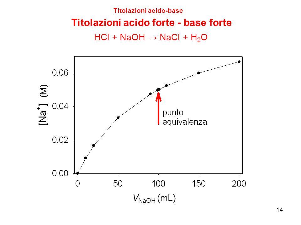 (M) 14 Titolazioni acido-base Titolazioni acido forte - base forte V NaOH (mL) HCl + NaOH → NaCl + H 2 O