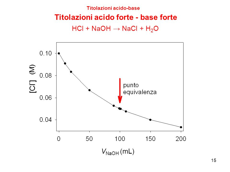 15 Titolazioni acido-base Titolazioni acido forte - base forte V NaOH (mL) HCl + NaOH → NaCl + H 2 O (M)