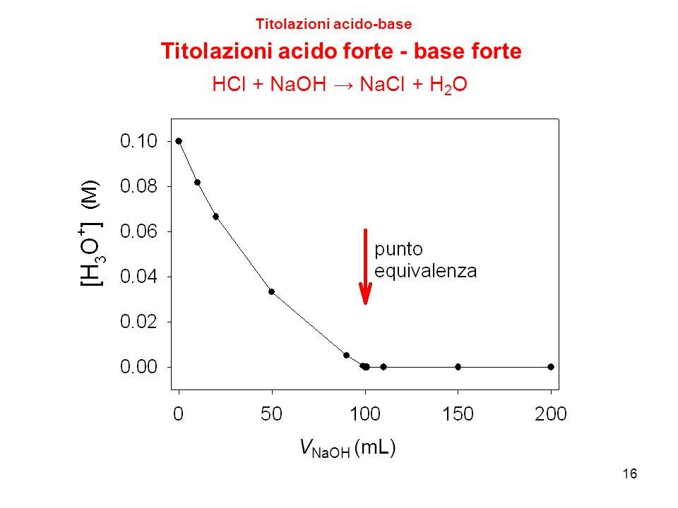 16 Titolazioni acido-base Titolazioni acido forte - base forte V NaOH (mL) HCl + NaOH → NaCl + H 2 O (M)