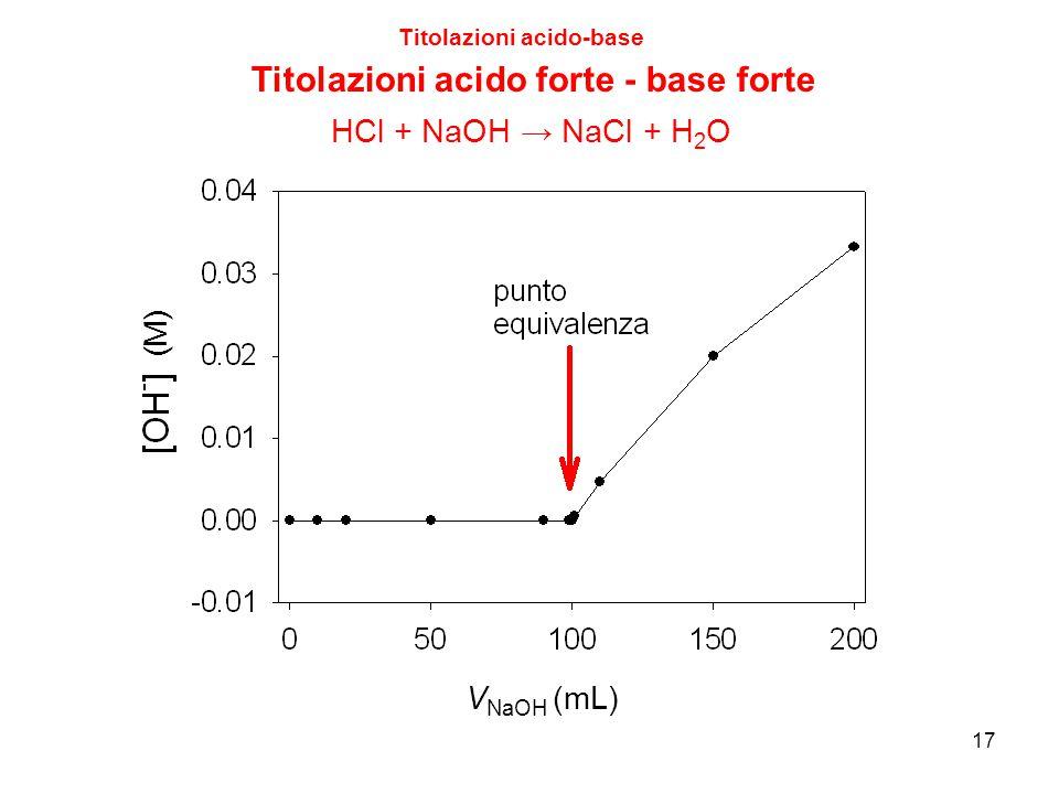 17 Titolazioni acido-base Titolazioni acido forte - base forte V NaOH (mL) HCl + NaOH → NaCl + H 2 O (M)
