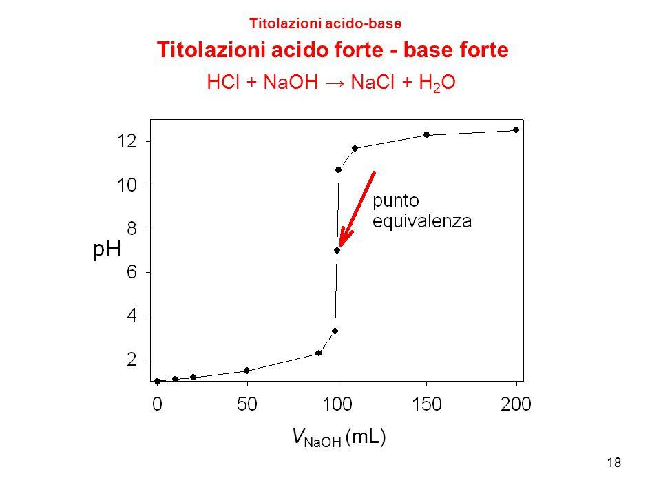 18 Titolazioni acido-base Titolazioni acido forte - base forte V NaOH (mL) HCl + NaOH → NaCl + H 2 O