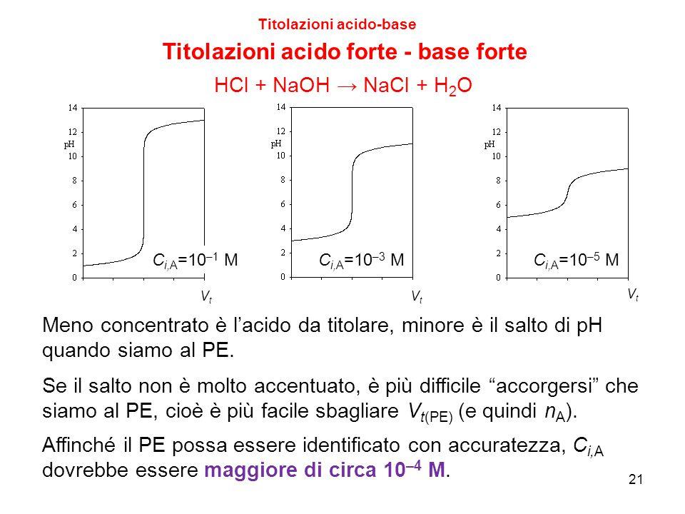 21 Titolazioni acido-base Titolazioni acido forte - base forte Meno concentrato è l'acido da titolare, minore è il salto di pH quando siamo al PE. Se