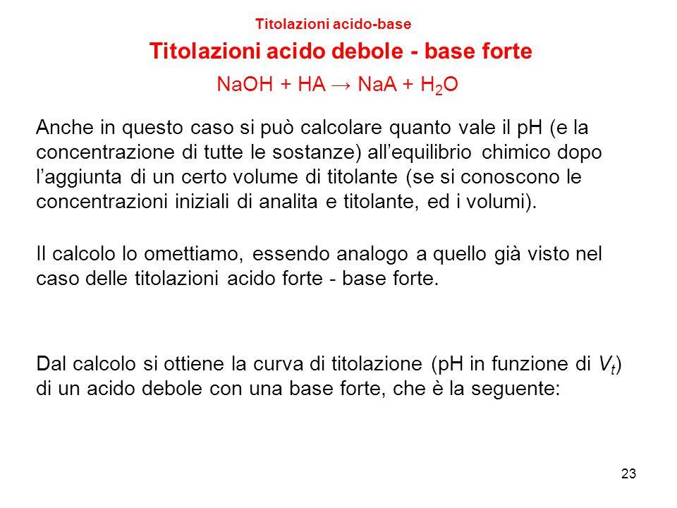 23 Titolazioni acido-base Titolazioni acido debole - base forte Il calcolo lo omettiamo, essendo analogo a quello già visto nel caso delle titolazioni