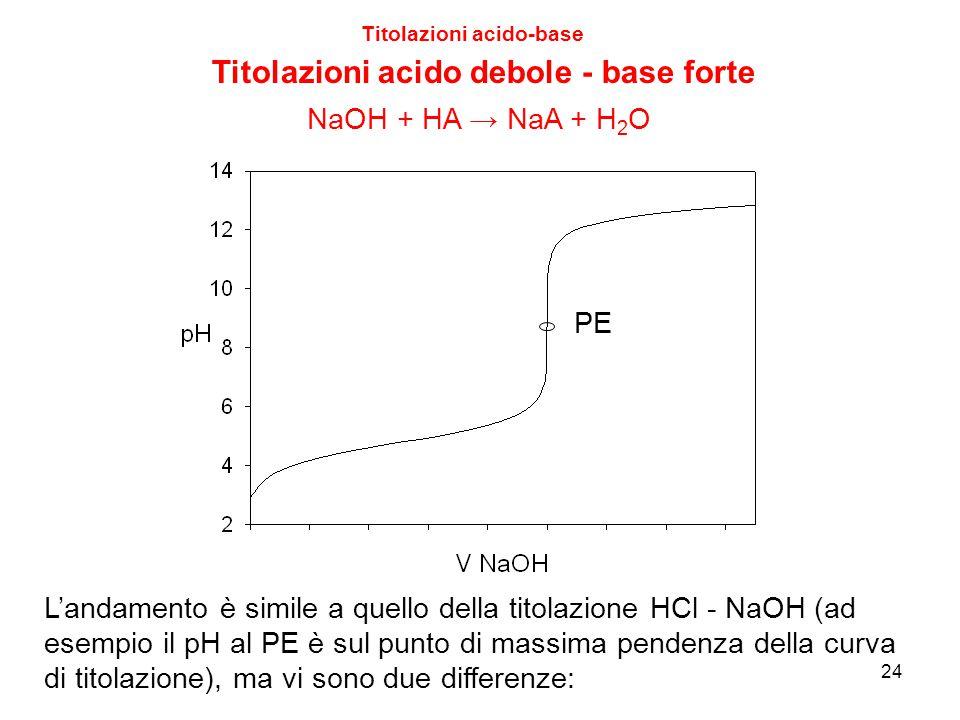 24 Titolazioni acido-base Titolazioni acido debole - base forte L'andamento è simile a quello della titolazione HCl - NaOH (ad esempio il pH al PE è s