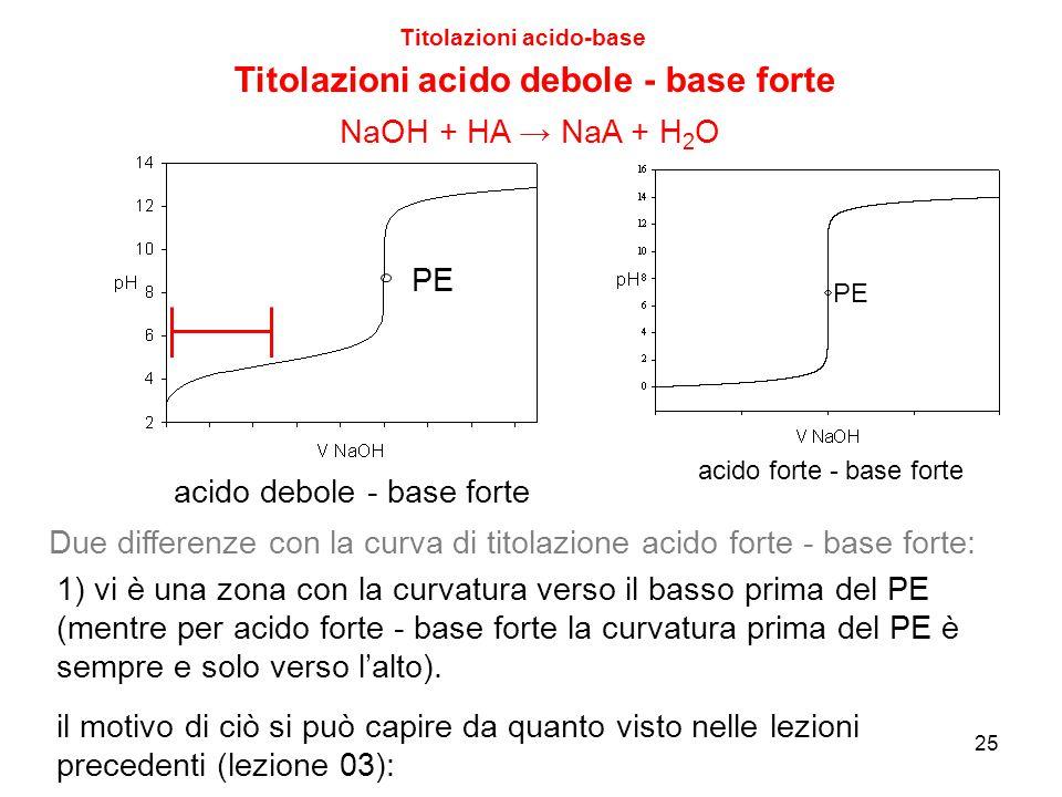 25 Titolazioni acido-base Titolazioni acido debole - base forte Due differenze con la curva di titolazione acido forte - base forte: 1) vi è una zona