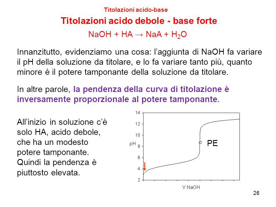 26 Titolazioni acido-base Titolazioni acido debole - base forte Innanzitutto, evidenziamo una cosa: l'aggiunta di NaOH fa variare il pH della soluzion