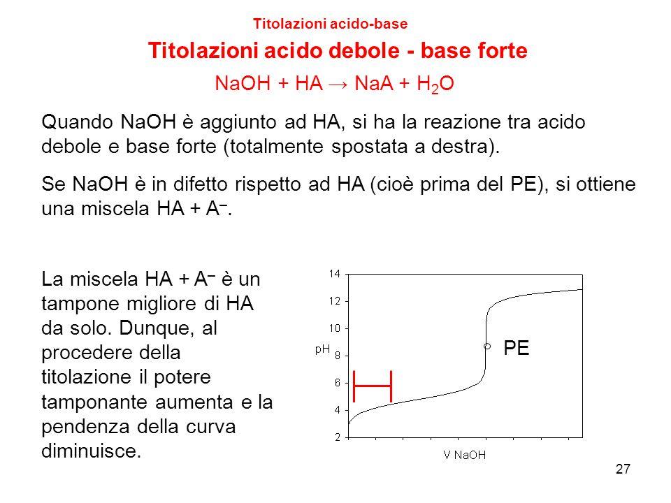 27 Titolazioni acido-base Titolazioni acido debole - base forte PE Quando NaOH è aggiunto ad HA, si ha la reazione tra acido debole e base forte (tota