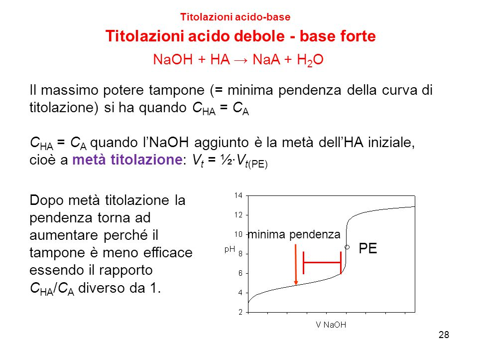 28 Titolazioni acido-base Titolazioni acido debole - base forte PE Il massimo potere tampone (= minima pendenza della curva di titolazione) si ha quan