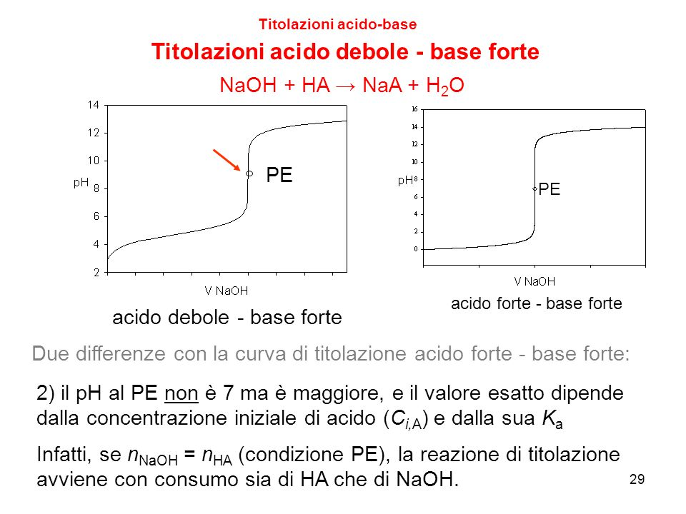 29 Titolazioni acido-base Titolazioni acido debole - base forte PE Due differenze con la curva di titolazione acido forte - base forte: 2) il pH al PE