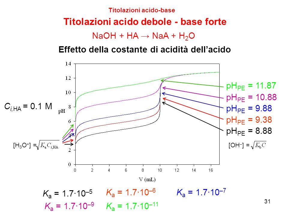 31 Titolazioni acido-base Titolazioni acido debole - base forte K a = 1.7∙10 –5 K a = 1.7∙10 –6 K a = 1.7∙10 –7 K a = 1.7∙10 –9 K a = 1.7∙10 –11 C i,H