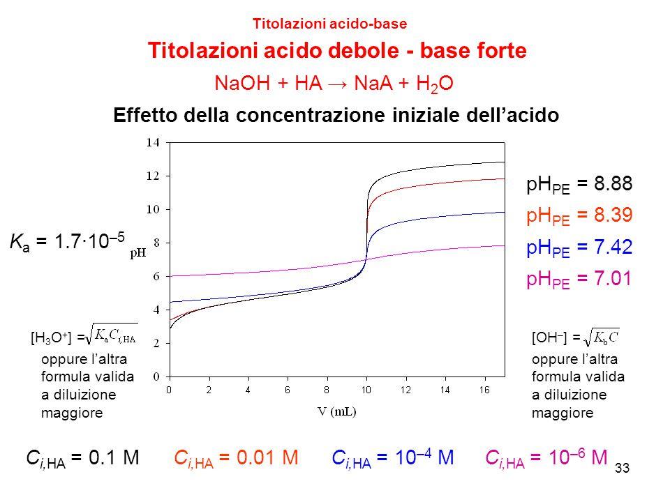33 Titolazioni acido-base Titolazioni acido debole - base forte Effetto della concentrazione iniziale dell'acido C i,HA = 0.1 MC i,HA = 0.01 M C i,HA