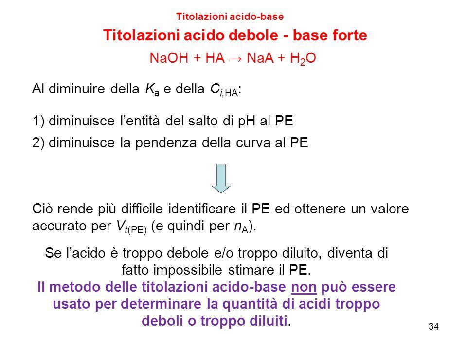 34 Titolazioni acido-base Titolazioni acido debole - base forte Al diminuire della K a e della C i,HA : 1) diminuisce l'entità del salto di pH al PE 2