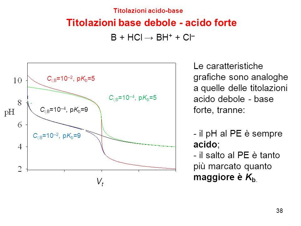 38 Titolazioni acido-base Titolazioni base debole - acido forte B + HCl → BH + + Cl – Le caratteristiche grafiche sono analoghe a quelle delle titolaz