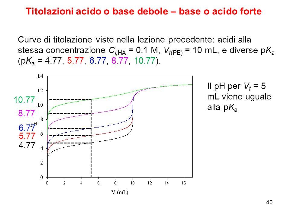 Il pH per V t = 5 mL viene uguale alla pK a 4.77 40 Curve di titolazione viste nella lezione precedente: acidi alla stessa concentrazione C i,HA = 0.1