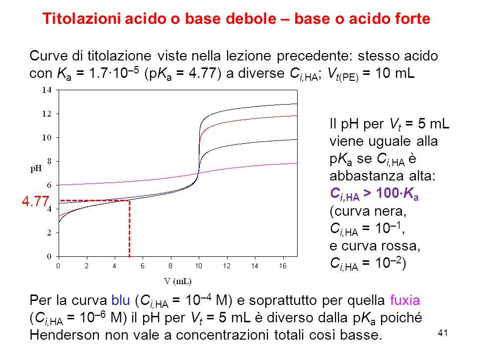 Per la curva blu (C i,HA = 10 –4 M) e soprattutto per quella fuxia (C i,HA = 10 –6 M) il pH per V t = 5 mL è diverso dalla pK a poiché Henderson non v