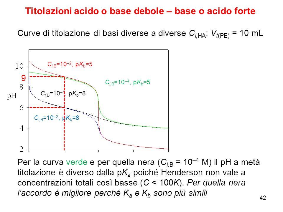 C i,B =10 –2, pK b =5 C i,B =10 –4, pK b =5 C i,B =10 –2, pK b =8 C i,B =10 –4, pK b =8 9 Curve di titolazione di basi diverse a diverse C i,HA ; V t(