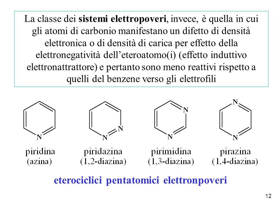12 La classe dei sistemi elettropoveri, invece, è quella in cui gli atomi di carbonio manifestano un difetto di densità elettronica o di densità di carica per effetto della elettronegatività dell'eteroatomo(i) (effetto induttivo elettronattrattore) e pertanto sono meno reattivi rispetto a quelli del benzene verso gli elettrofili eterociclici pentatomici elettronpoveri