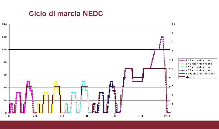 Ciclo di marcia NEDC