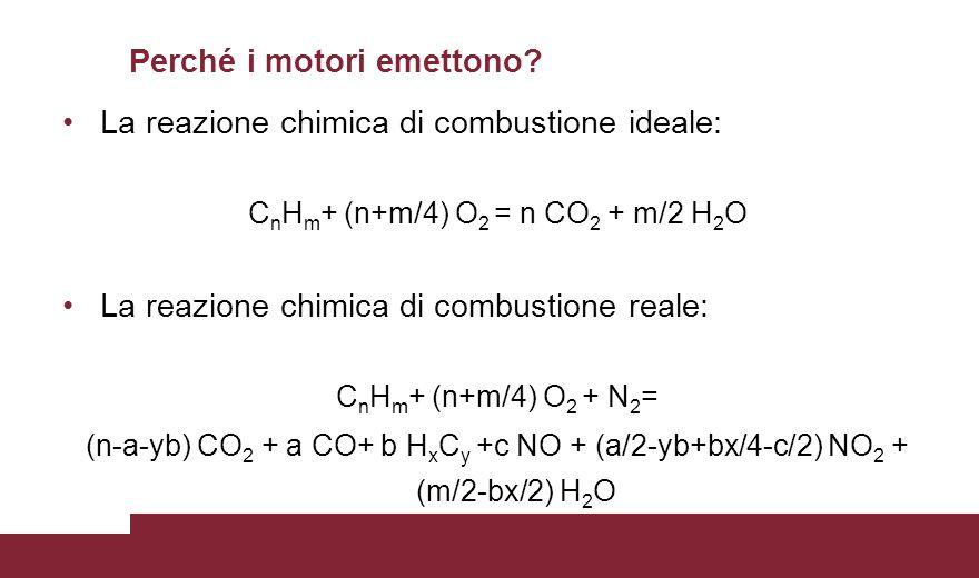 La reazione chimica di combustione ideale: C n H m + (n+m/4) O 2 = n CO 2 + m/2 H 2 O La reazione chimica di combustione reale: C n H m + (n+m/4) O 2 + N 2 = (n-a-yb) CO 2 + a CO+ b H x C y +c NO + (a/2-yb+bx/4-c/2) NO 2 + (m/2-bx/2) H 2 O Perché i motori emettono