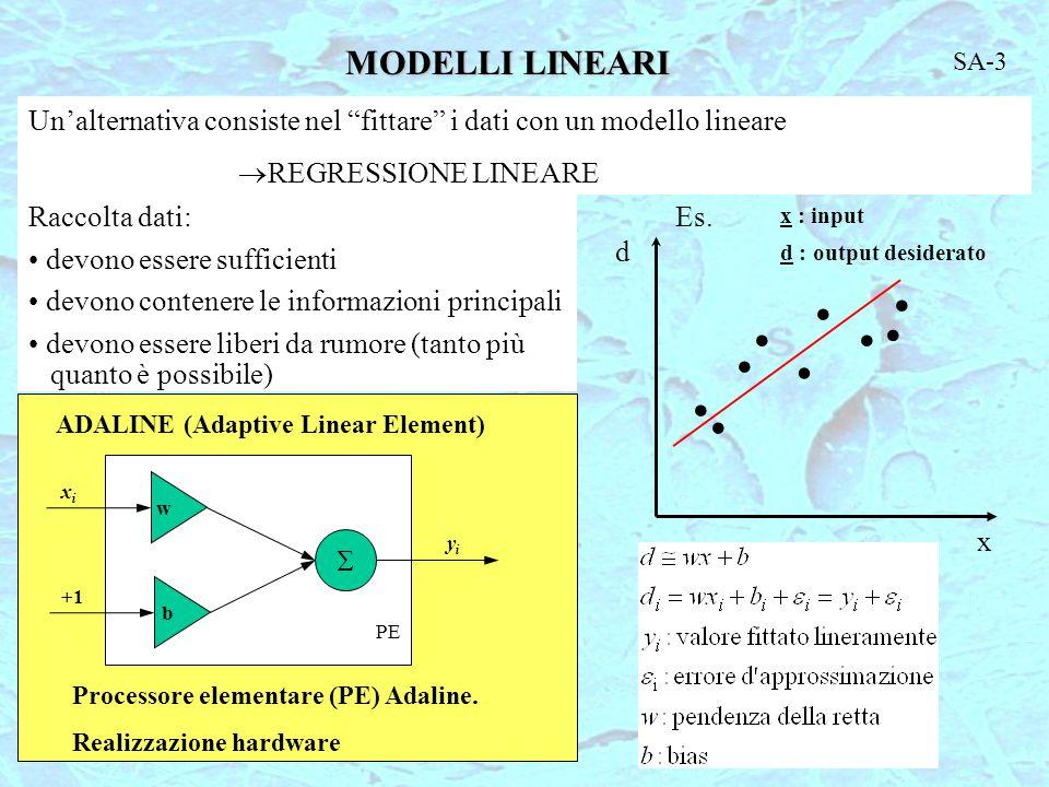 MODELLI LINEARI Un'alternativa consiste nel fittare i dati con un modello lineare  REGRESSIONE LINEARE Raccolta dati: devono essere sufficienti devono contenere le informazioni principali devono essere liberi da rumore (tanto più quanto è possibile) d x x : input d : output desiderato Es.
