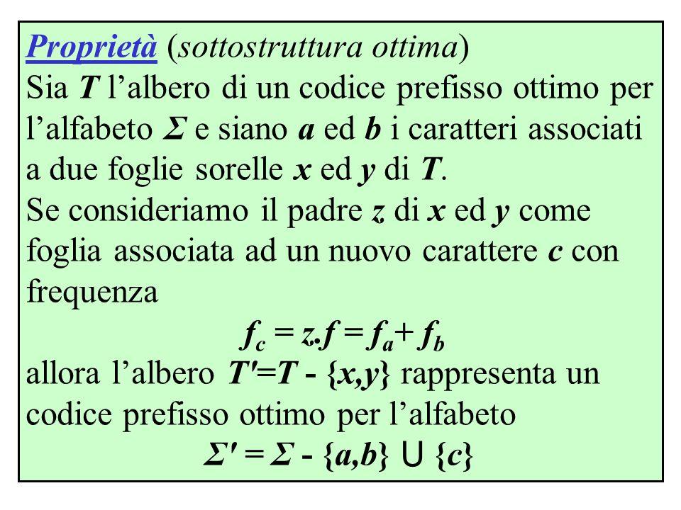 Proprietà (sottostruttura ottima) Sia T l'albero di un codice prefisso ottimo per l'alfabeto Σ e siano a ed b i caratteri associati a due foglie sorel