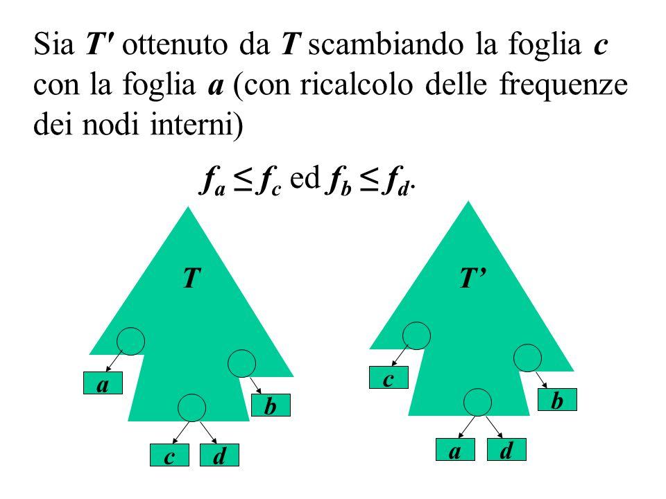c b a d T a b c d T' Sia T' ottenuto da T scambiando la foglia c con la foglia a (con ricalcolo delle frequenze dei nodi interni) f a ≤ f c ed f b ≤ f