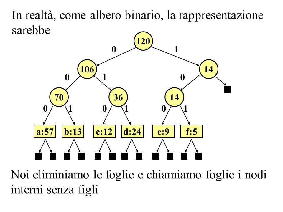 Il codice a lunghezza variabile 63 120 a:57 25 38 14 b:13c:12 d:24 f:5e:9 0 0 00 0 1 1 1 1 1 è rappresentato carattere a b c d e f frequenza 57 13 12 24 9 5 cod.