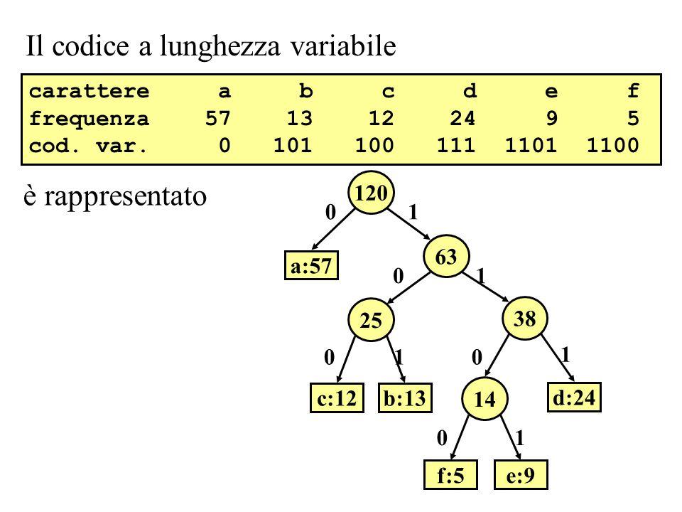 Il codice a lunghezza variabile 63 120 a:57 25 38 14 b:13c:12 d:24 f:5e:9 0 0 00 0 1 1 1 1 1 è rappresentato carattere a b c d e f frequenza 57 13 12