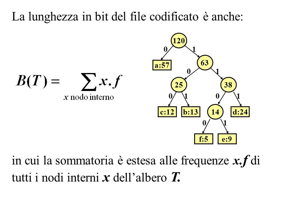 a:57b:13c:12 14 d:24 f:5e:9 01 Q a:57d:24f:5e:9 Q b:13c:12 carattere a b c d e f frequenza 57 13 12 24 9 5 Costruzione dell'albero di Huffman: a:57 25 b:13c:12 01 14 d:24 f:5e:9 01 Q