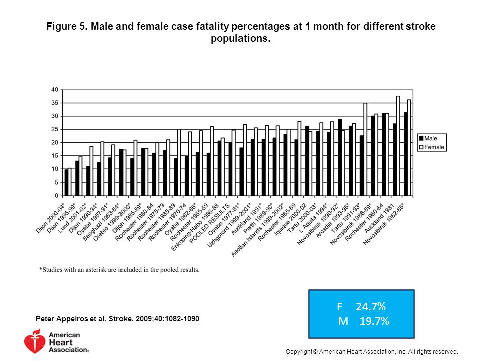 Figure 5.Male and female case fatality percentages at 1 month for different stroke populations.