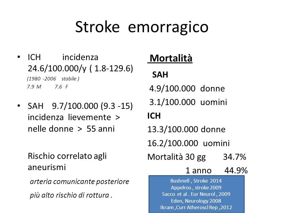 Stroke emorragico ICH incidenza 24.6/100.000/y ( 1.8-129.6) (1980 -2006 stabile ) 7.9 M 7.6 F SAH 9.7/100.000 (9.3 -15) incidenza lievemente > nelle d