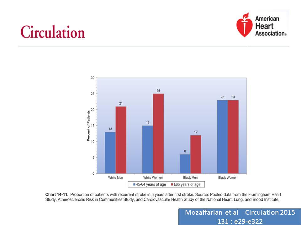 Epidemiologia dello stroke Italia 200.000 stroke / anno 80% primi eventi Tasso prevalenza 6.5% M 7,4 % F 5,9% Mortalità 30 gg stroke ischemico 20% stroke emorragico 50% tasso incidenza grezza 1.54-2.89 /1000 Quaderni Ministero Salute 2010