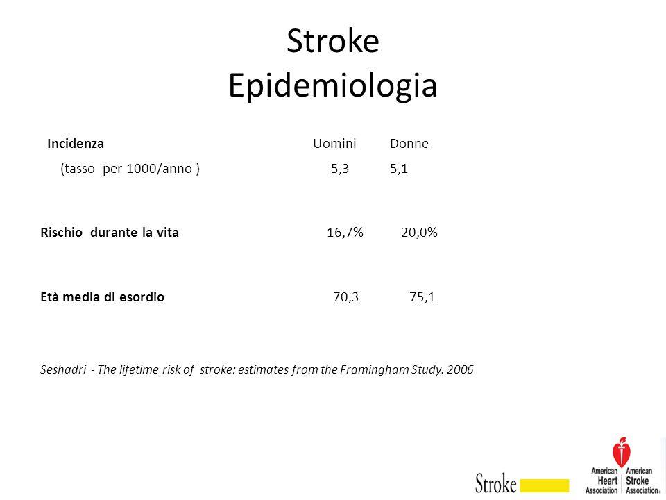 Stroke Epidemiologia Incidenza Uomini Donne (tasso per 1000/anno ) 5,3 5,1 Rischio durante la vita 16,7% 20,0% Età media di esordio 70,3 75,1 Seshadri
