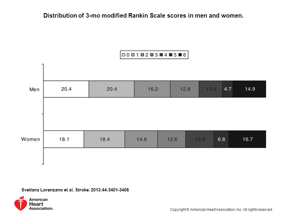 Distribution of 3-mo modified Rankin Scale scores in men and women.