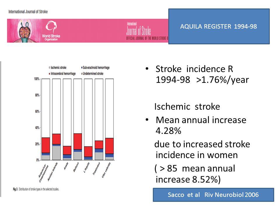 Stroke incidence R 1994-98 >1.76%/year Ischemic stroke Mean annual increase 4.28% due to increased stroke incidence in women ( > 85 mean annual increa