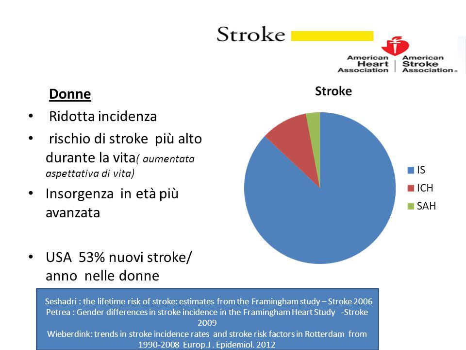 Donne Ridotta incidenza rischio di stroke più alto durante la vita ( aumentata aspettativa di vita) Insorgenza in età più avanzata USA 53% nuovi strok