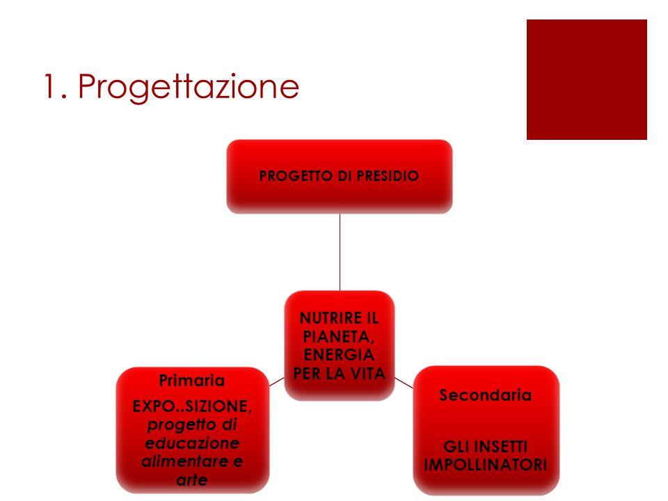 1. Progettazione NUTRIRE IL PIANETA, ENERGIA PER LA VITA PROGETTO DI PRESIDIO Secondaria GLI INSETTI IMPOLLINATORI Primaria EXPO..SIZIONE, progetto di