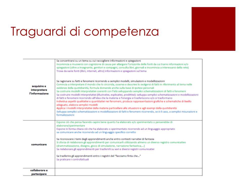Rete Regionale IIS Cobianchi Verbania IIS Cillario Ferrero Alba IC Boroli Novara Liceo Peano- Pellico Cuneo IC M.