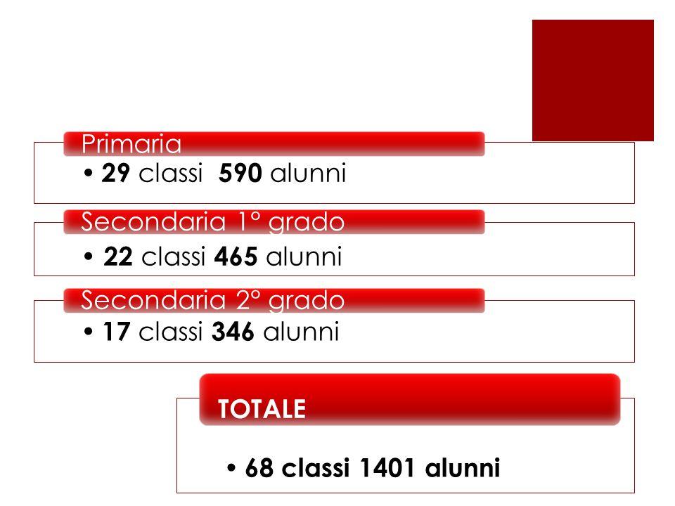 29 classi 590 alunni Primaria 22 classi 465 alunni Secondaria 1° grado 17 classi 346 alunni Secondaria 2° grado 68 classi 1401 alunni TOTALE